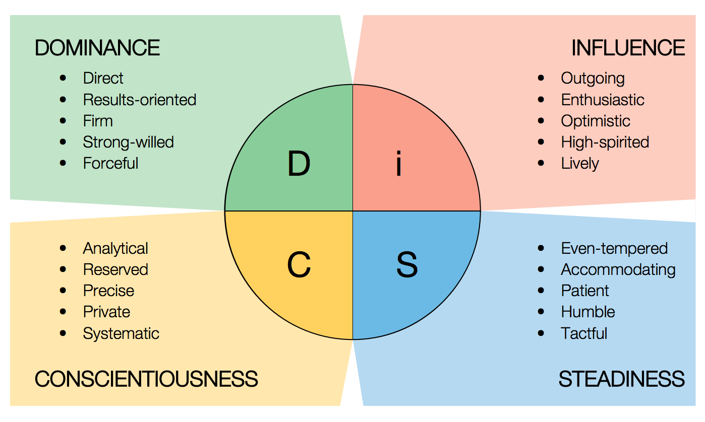 marryi disc assessment types - 1200×720