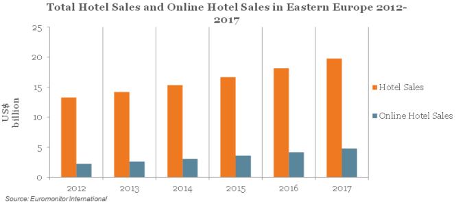 HotelSales_EasternEurope