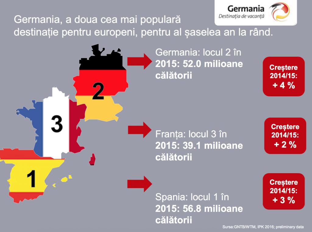 germania pe locul 2 in destinatiile europene