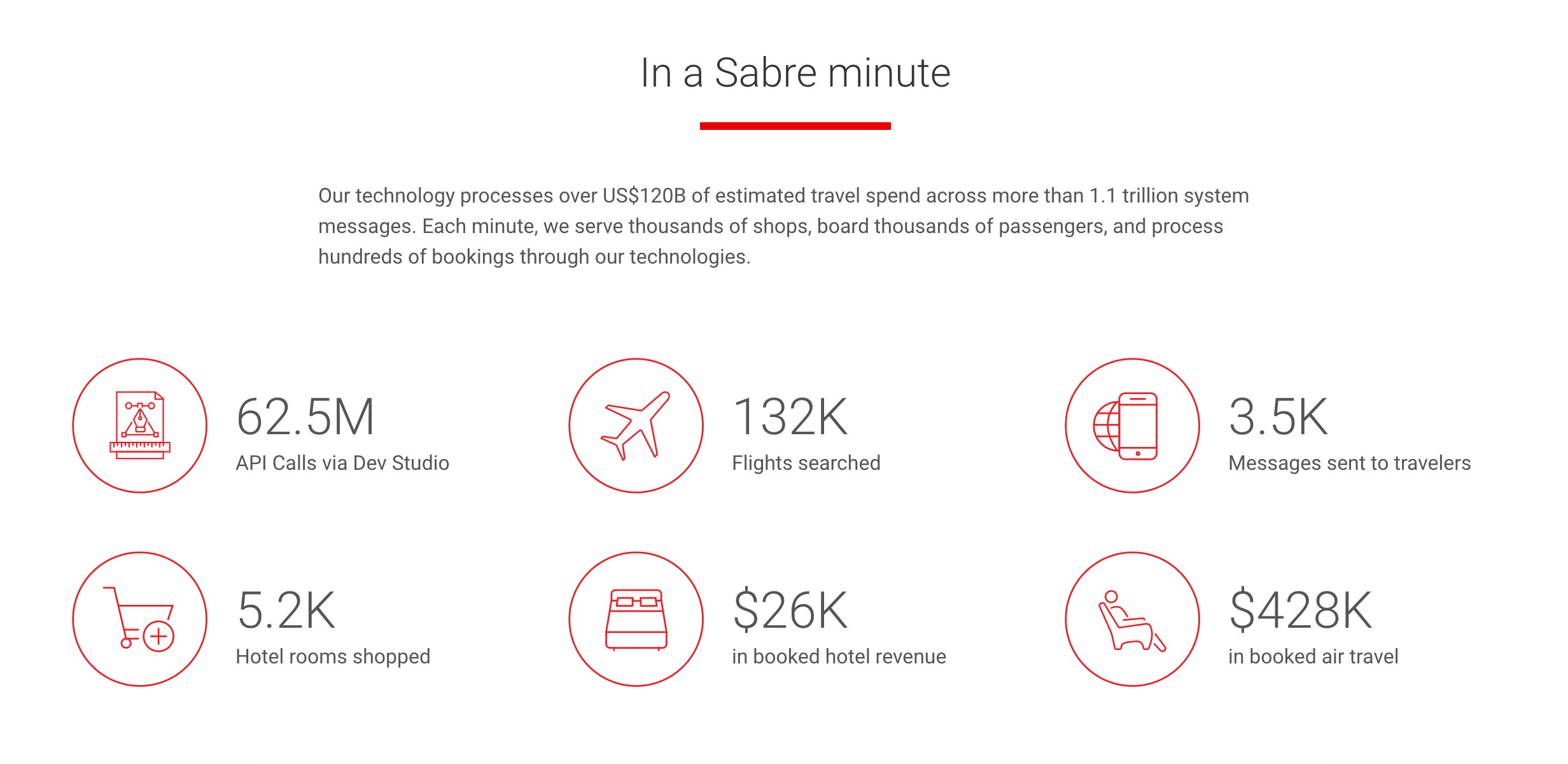 Sabre in a Minute